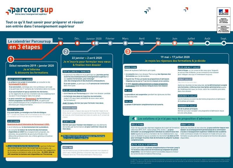 Informations parcoursup et Phase complémentaire